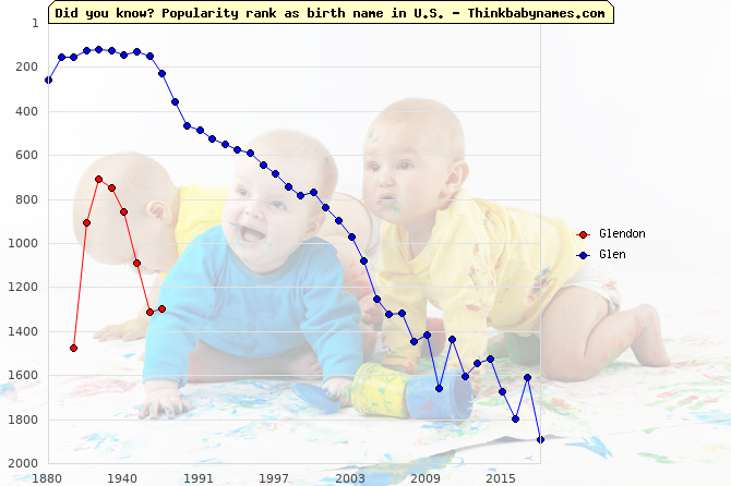 Top 2000 baby names ranking of Glendon, Glen in U.S.