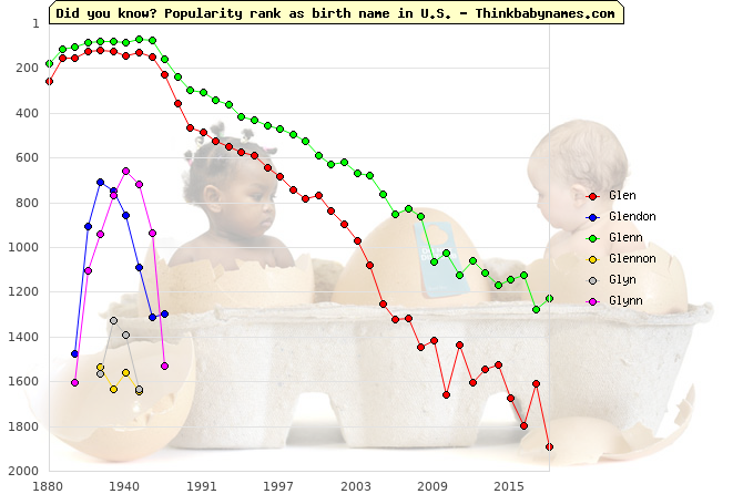 Top 2000 baby names ranking of Glen, Glendon, Glenn, Glennon, Glyn, Glynn in U.S.