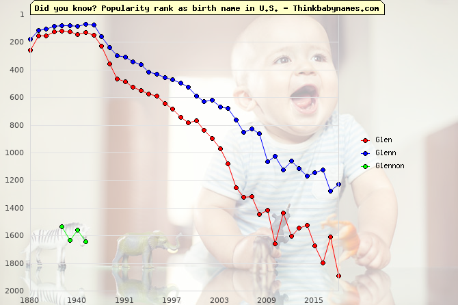 Top 2000 baby names ranking of Glen, Glenn, Glennon in U.S.