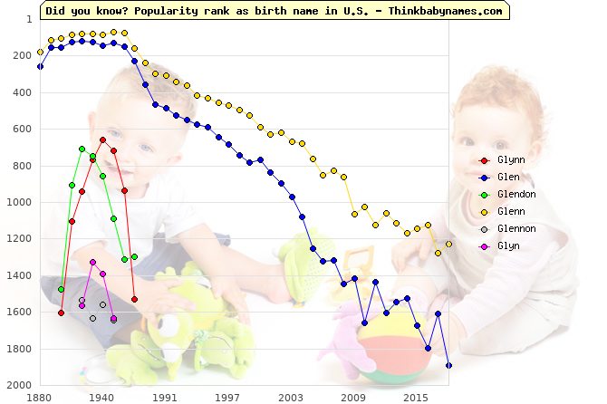 Top 2000 baby names ranking of Glynn, Glen, Glendon, Glenn, Glennon, Glyn in U.S.