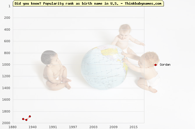 Top 2000 baby names ranking of Gordan name in U.S.
