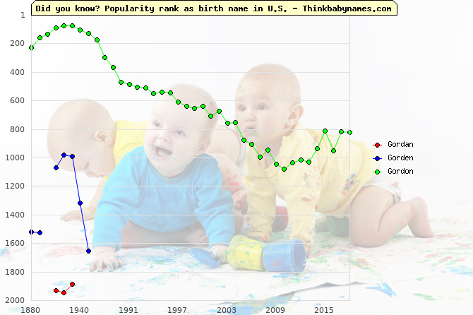 Top 2000 baby names ranking of Gordan, Gorden, Gordon in U.S.