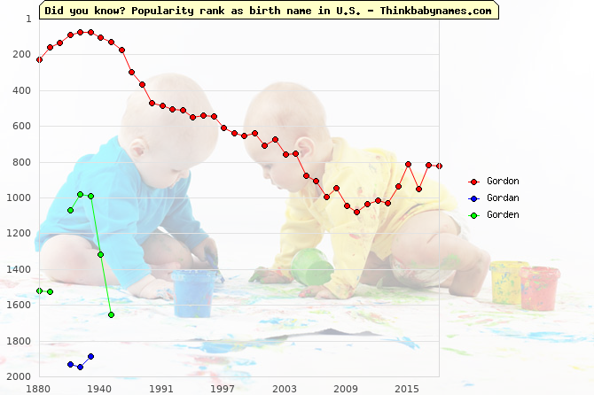 Top 2000 baby names ranking of Gordon, Gordan, Gorden in U.S.