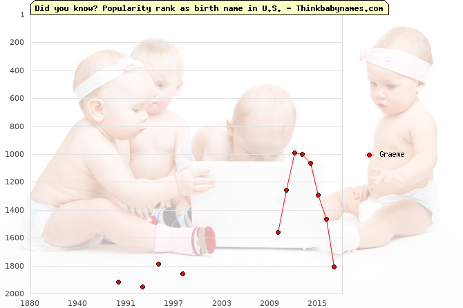 Top 2000 baby names ranking of Graeme name in U.S.