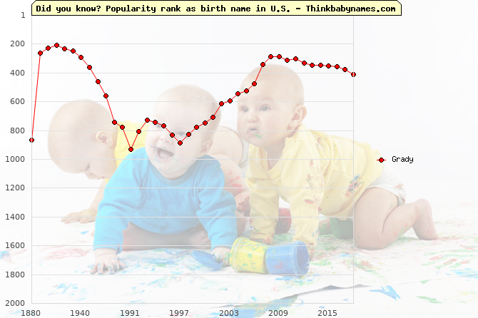 Top 2000 baby names ranking of Grady in U.S.