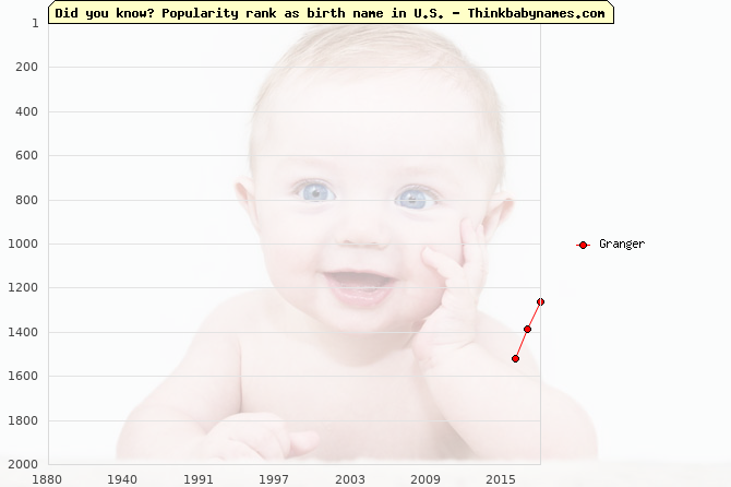 Top 2000 baby names ranking of Granger name in U.S.