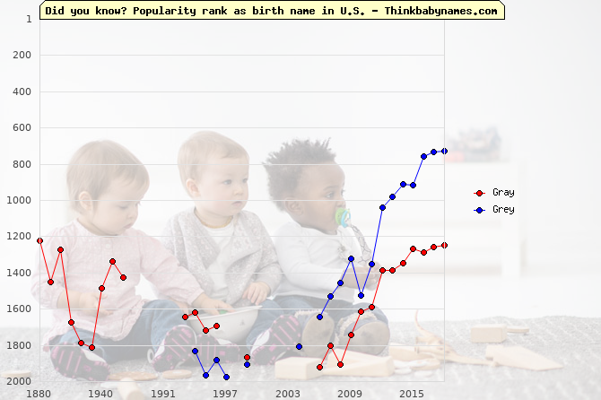 Top 2000 baby names ranking of Gray, Grey in U.S.
