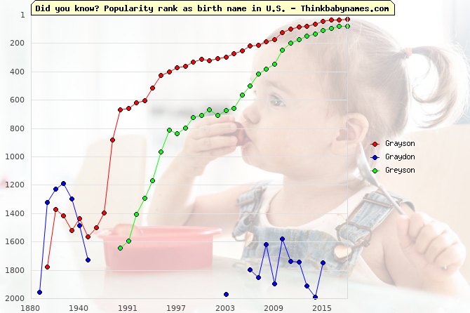 Top 2000 baby names ranking of Grayson, Graydon, Greyson in U.S.