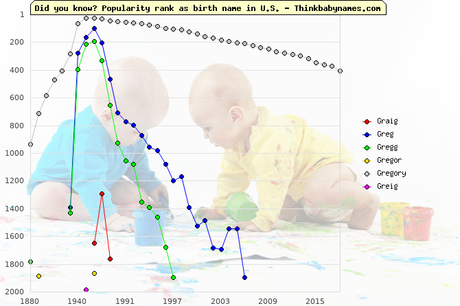 Top 2000 baby names ranking of Graig, Greg, Gregg, Gregor, Gregory, Greig in U.S.