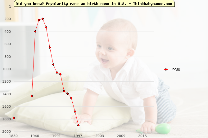 Top 1000 baby names ranking of Gregg name in U.S.