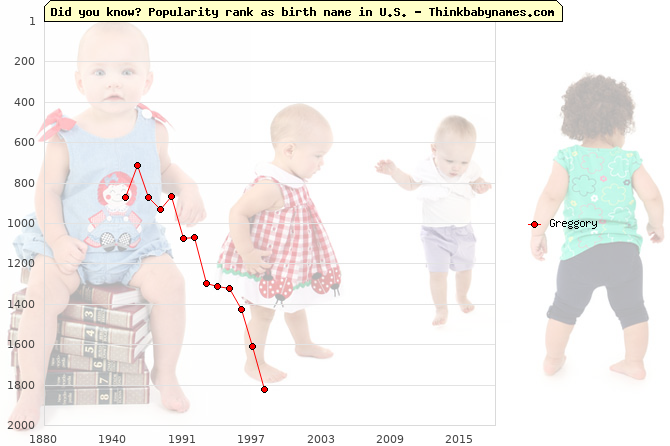 Top 2000 baby names ranking of Greggory name in U.S.