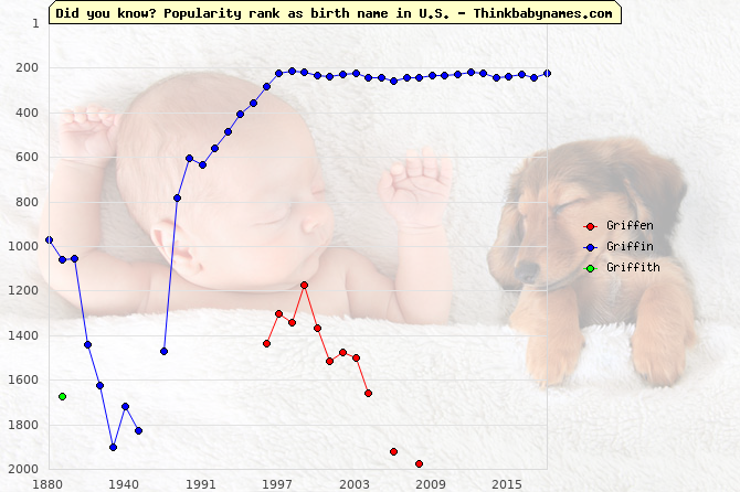 Top 2000 baby names ranking of Griffen, Griffin, Griffith in U.S.