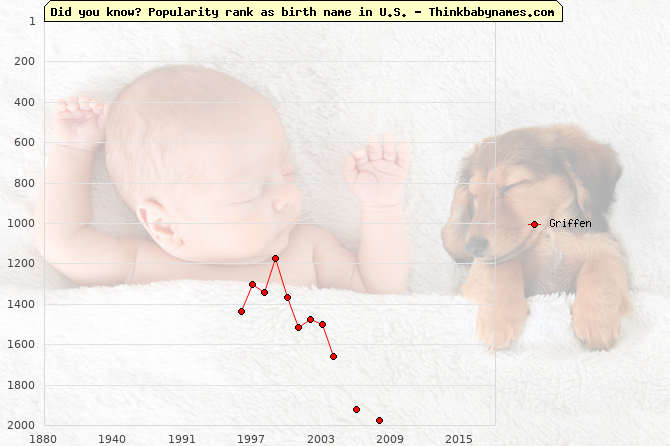 Top 2000 baby names ranking of Griffen name in U.S.