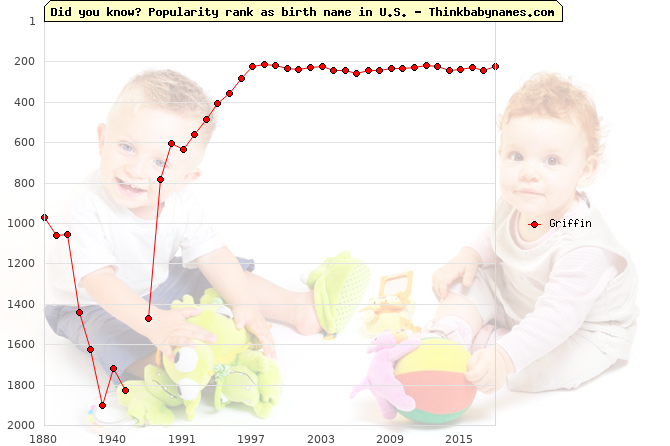 Top 2000 baby names ranking of Griffin name in U.S.