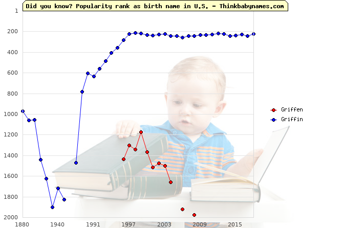 Top 2000 baby names ranking of Griffen, Griffin in U.S.