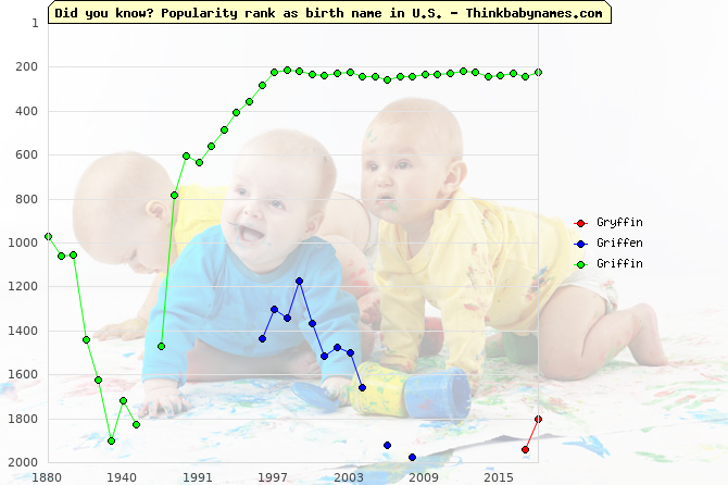 Top 2000 baby names ranking of Gryffin, Griffen, Griffin in U.S.
