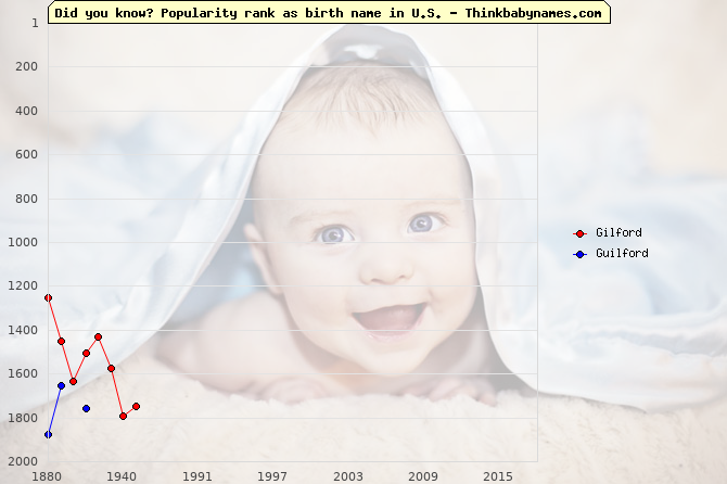 Top 2000 baby names ranking of Gilford, Guilford in U.S.