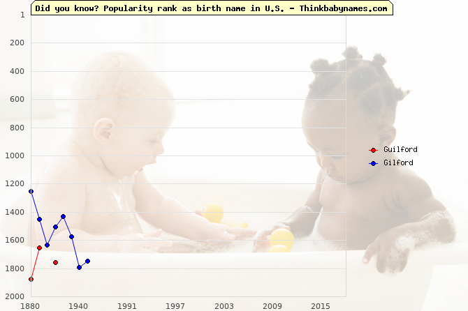 Top 2000 baby names ranking of Guilford, Gilford in U.S.