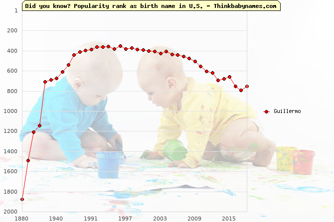 Top 2000 baby names ranking of Guillermo in U.S.