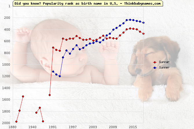 Top 2000 baby names ranking of Gunnar, Gunner in U.S.