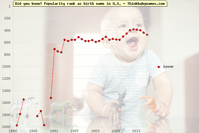 Top 2000 baby names ranking of Gunnar name in U.S.