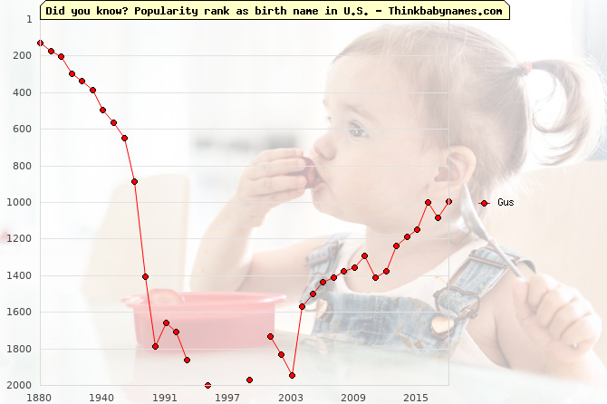 Top 2000 baby names ranking of Gus name in U.S.