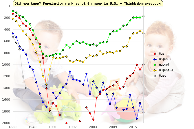 Top 2000 baby names ranking of Gus, Angus, August, Augustus, Guss in U.S.