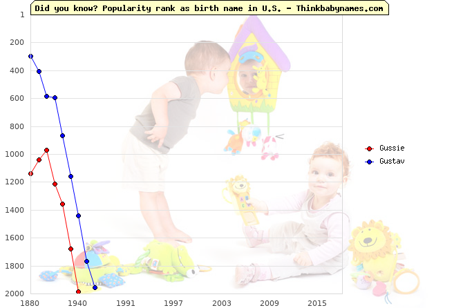 Top 2000 baby names ranking of Gussie, Gustav in U.S.