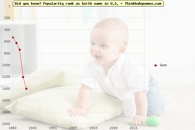Top 2000 baby names ranking of Guss name in U.S.