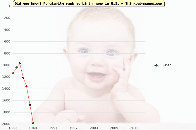 Top 2000 baby names ranking of Gussie name in U.S.