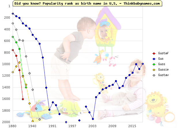 Top 2000 baby names ranking of Gustaf, Gus, Guss, Gussie, Gustav in U.S.