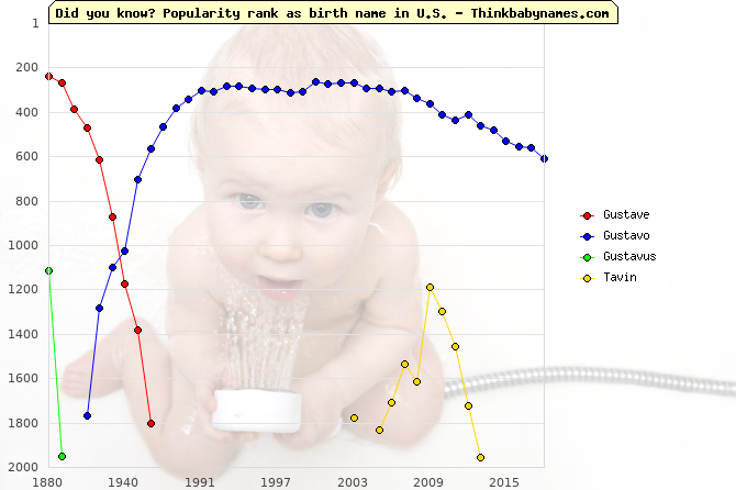 Top 2000 baby names ranking of Gustave, Gustavo, Gustavus, Tavin in U.S.