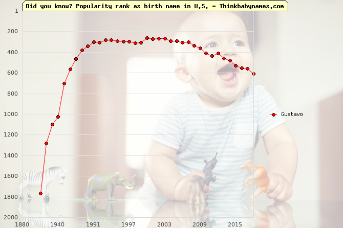 Top 2000 baby names ranking of Gustavo name in U.S.