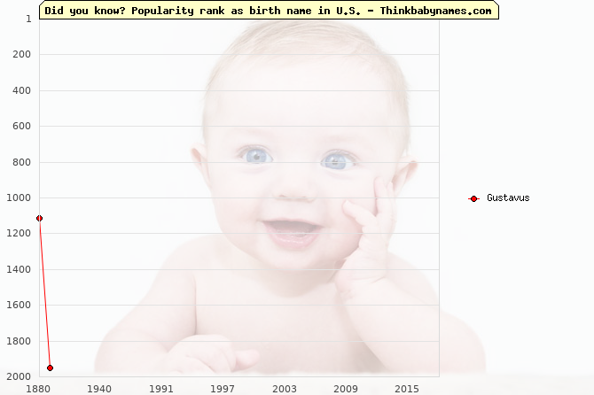 Top 2000 baby names ranking of Gustavus name in U.S.