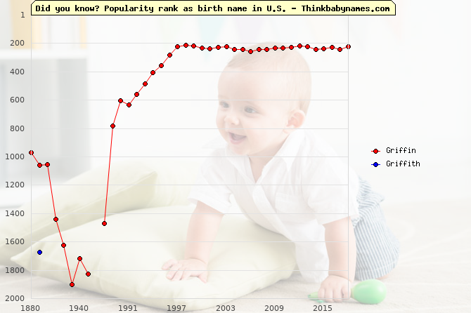 Top 2000 baby names ranking of Griffin, Griffith in U.S.