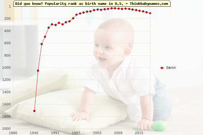 Top 2000 baby names ranking of Gavin in U.S.
