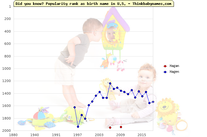 Top 2000 baby names ranking of Hagan, Hagen in U.S.