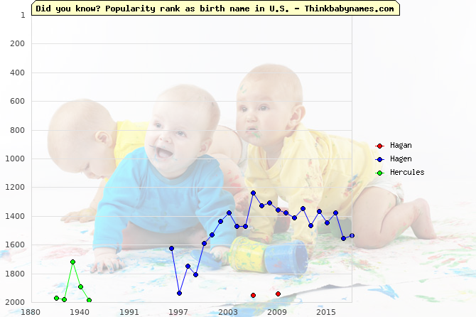Top 2000 baby names ranking of Hagan, Hagen, Hercules in U.S.