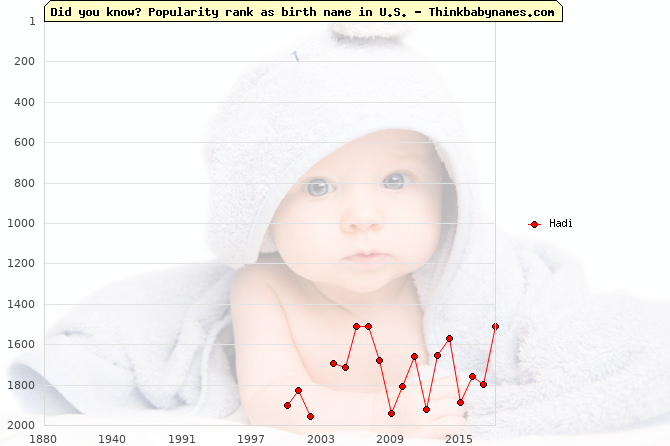 Top 2000 baby names ranking of Hadi name in U.S.