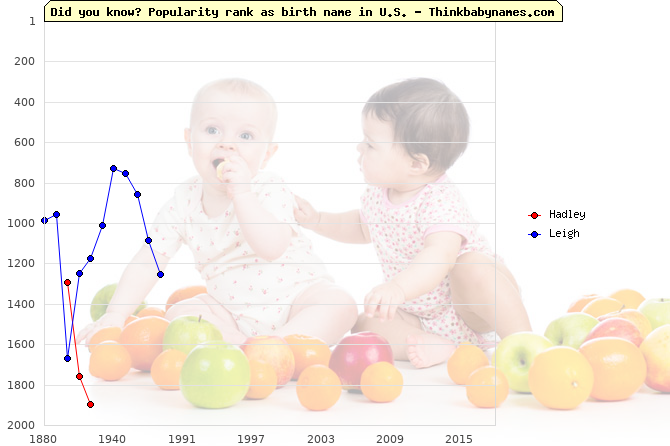 Top 2000 baby names ranking of Hadley, Leigh in U.S.