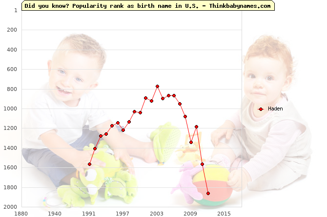 Top 2000 baby names ranking of Haden in U.S.