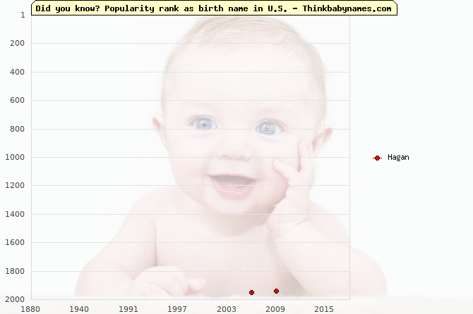 Top 2000 baby names ranking of Hagan name in U.S.