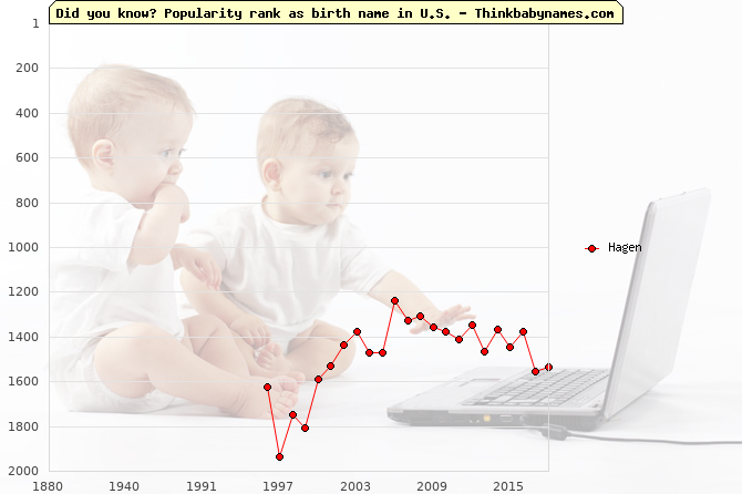 Top 2000 baby names ranking of Hagen name in U.S.