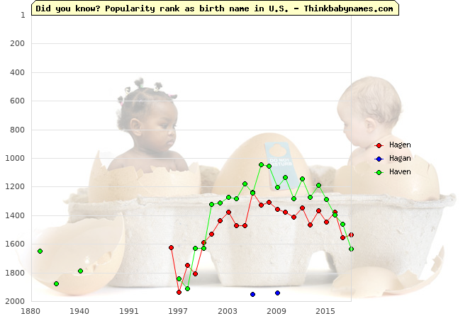 Top 2000 baby names ranking of Hagen, Hagan, Haven in U.S.