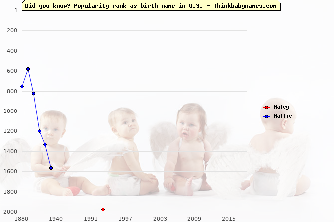 Top 2000 baby names ranking of Haley, Hallie in U.S.