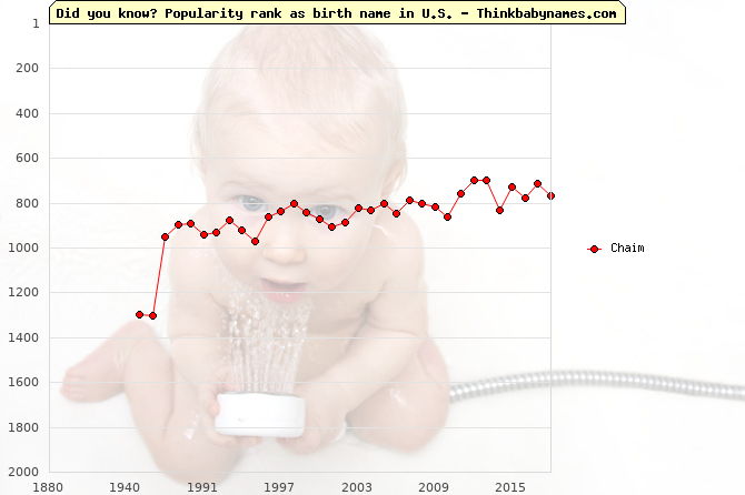 Top 2000 baby names ranking of Chaim in U.S.