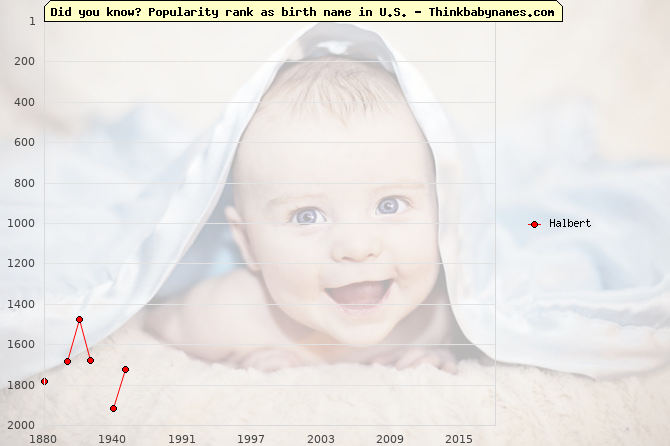 Top 2000 baby names ranking of Halbert in U.S.