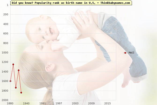 Top 1000 baby names ranking of Hall name in U.S.