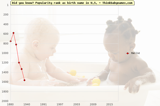 Top 2000 baby names ranking of Hallie name in U.S.