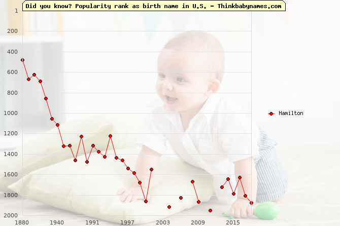 Top 2000 baby names ranking of Hamilton name in U.S.